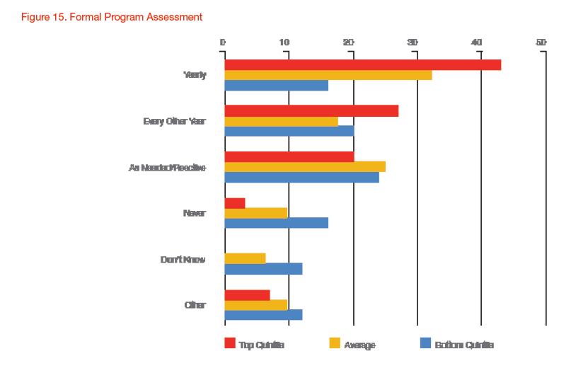 2014_pei_formal_program_assessment